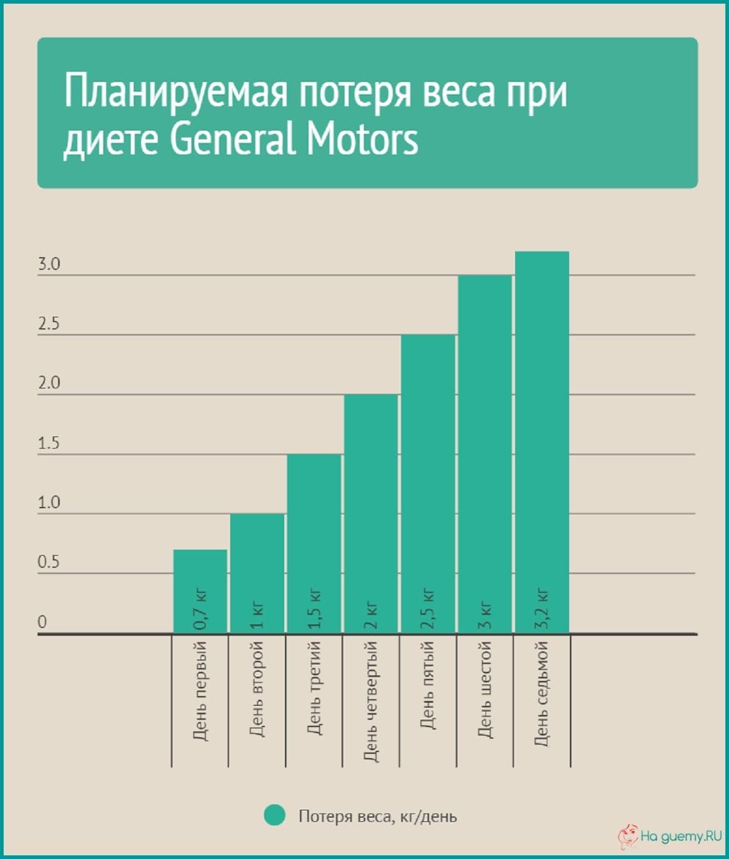 Инфографика: потеря веса при диете GM