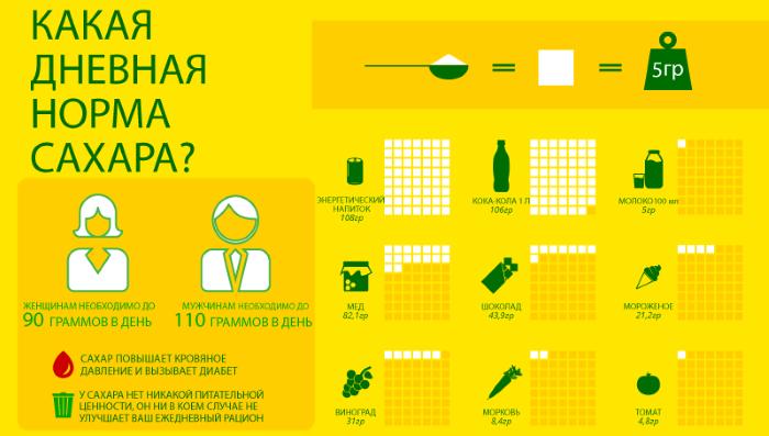 Нормы потребления сахара