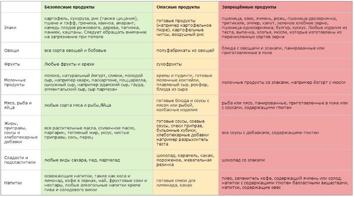 Какие продукты исключить при диабете 2 типа