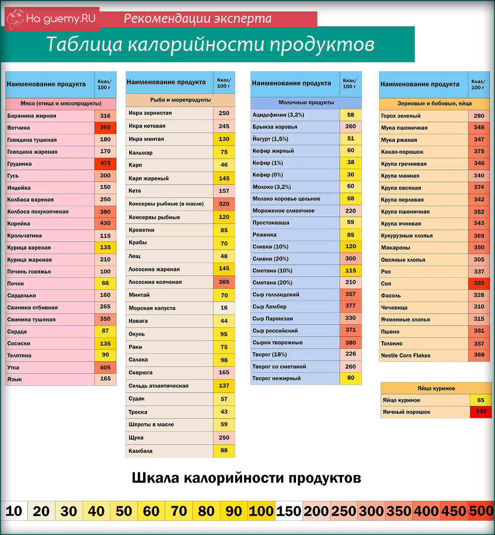 Таблица калорий для похудения онлайн