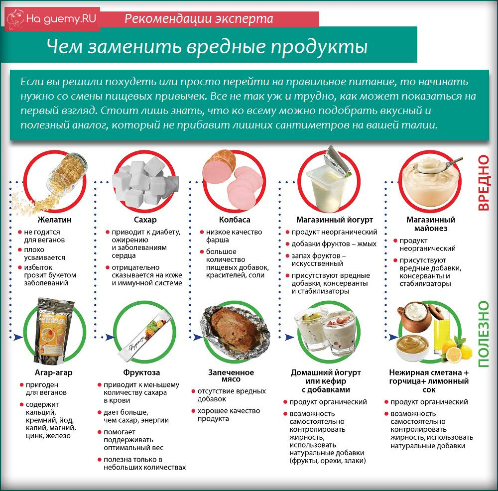 Замена вредных продуктов на полезные