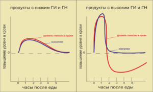 график уровня сахара в крови