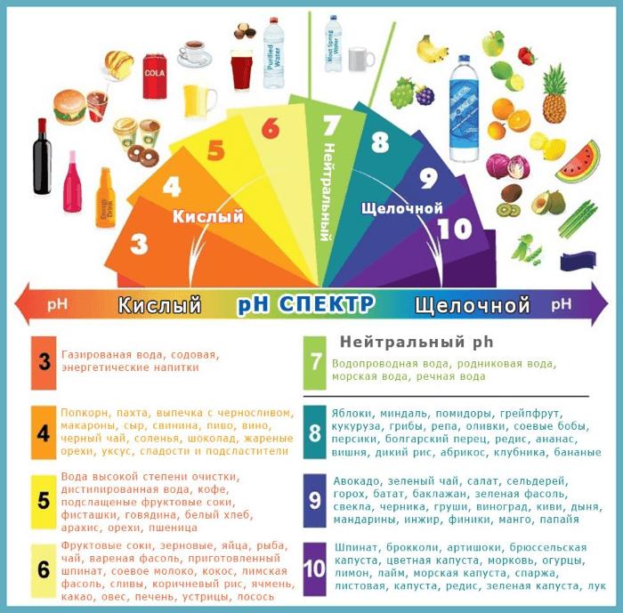 pH еды инфографика
