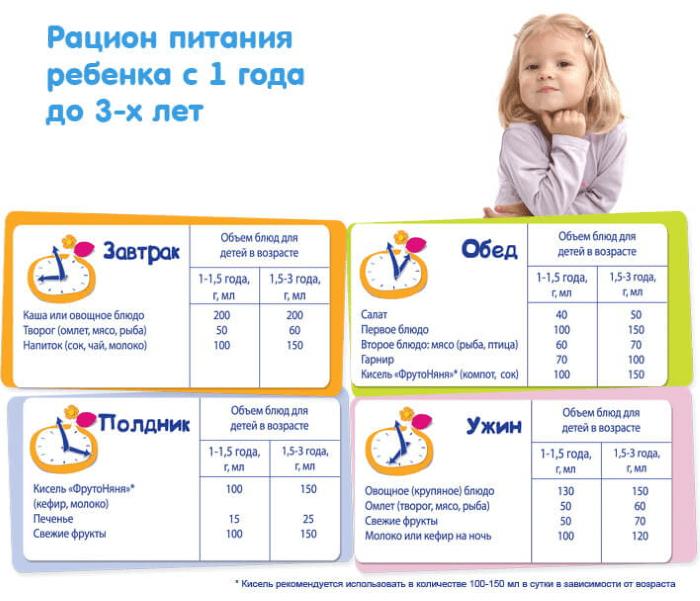 рацион детского питания