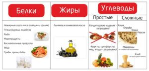 белки жиры углеводы таблица