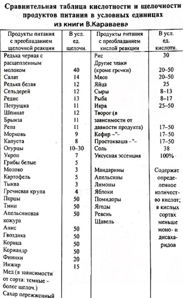 таблица караваева