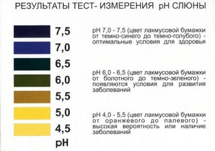 ph тест лакмусовая бумага